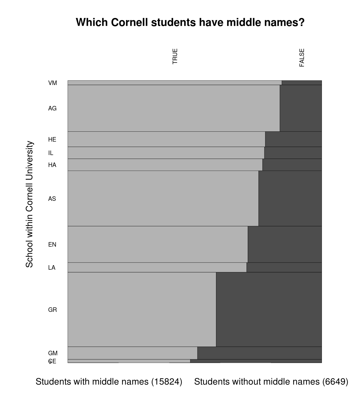 A plot of middle name prevalence by school among Cornell University students shows that 15824 students had middle names and 6649 not and that the proportion varies substantially by school, the graduate school having a particularly low rate of middle names and the agriculture school having a particularly high rate.
