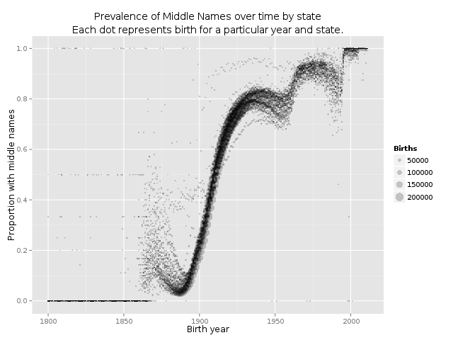 Plot of middle name prevalence as a function of time by state, showing a relatively sharp increase from 10% to 80% between 1880 and 1930, followed by a plateau until 1960, followed by a smaller jump to 95% by 1975.
