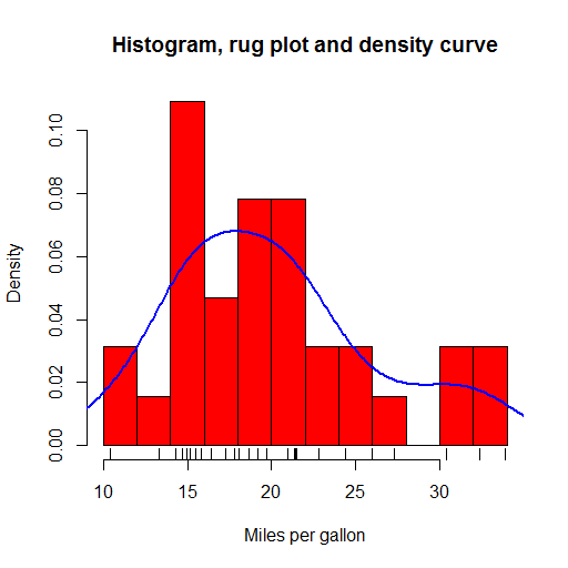 Histogram, Rug and Density plot
