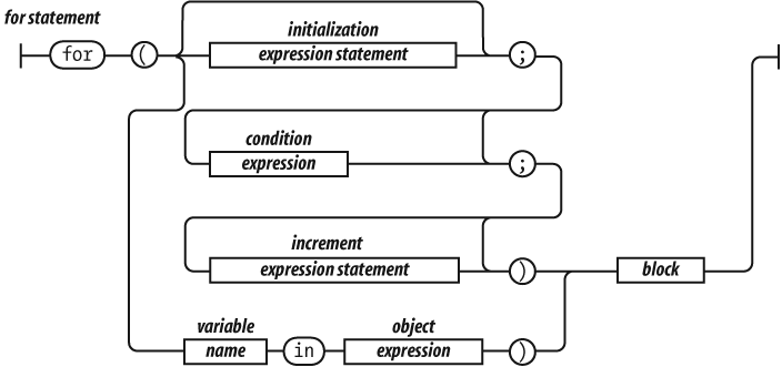 Railroad syntax diagram - for statement