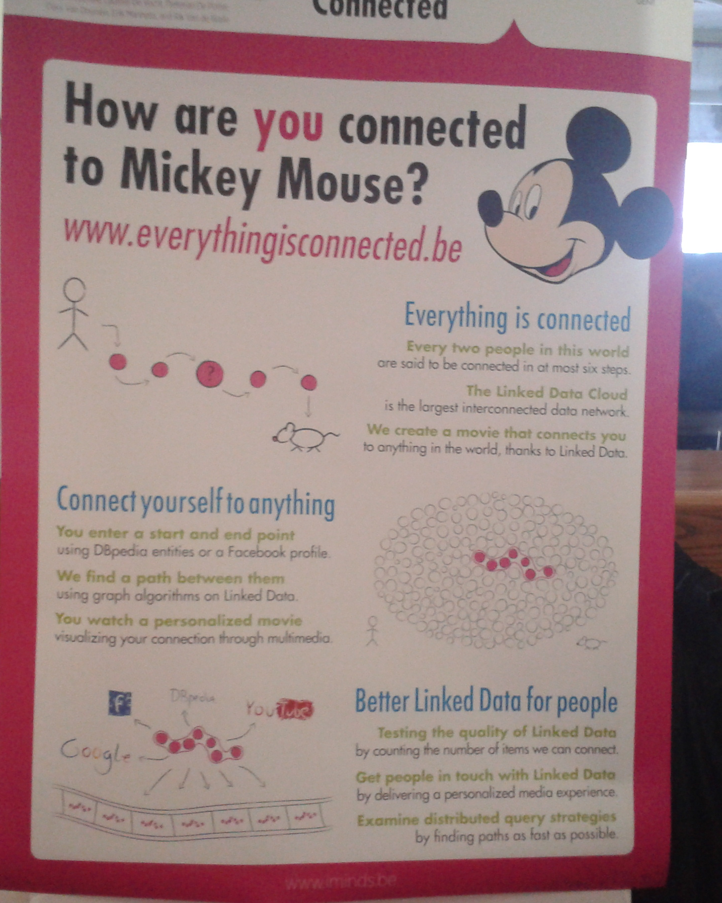 www.everythingsconnected.be
