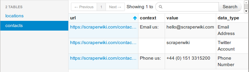 Contacts extracted using ScraperWiki's Contact Details Tool
