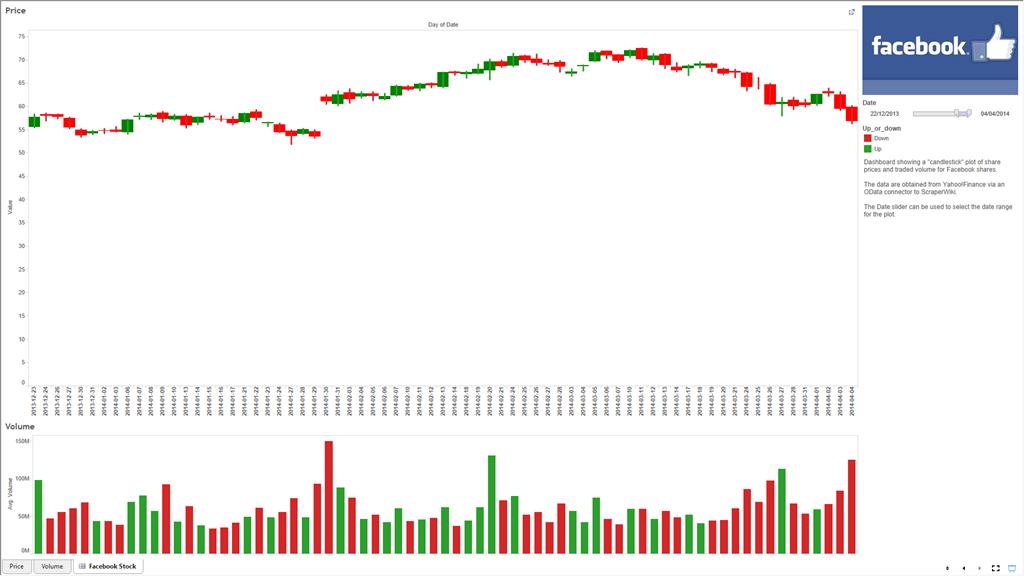 Yahoo!Finance to Tableau via ScraperWiki | ScraperWiki
