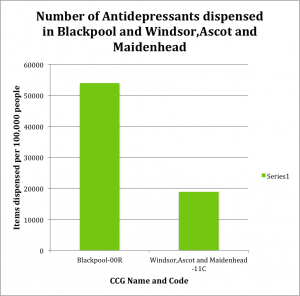 Antidepressants Blackpool and Windsor